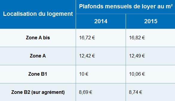 Loi pinel 2015 nouveaux plafonds de loyers pour le morbihan - Plafond non utilise pour les revenus de 2012 ...