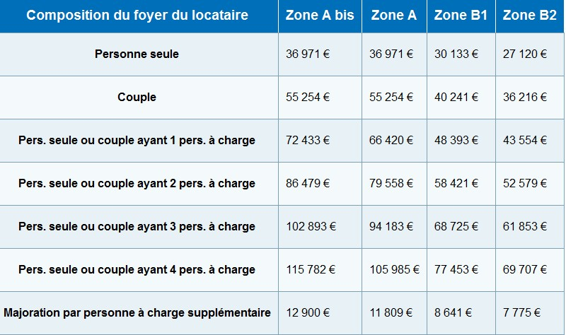 Loi pinel quelles sont les conditions de plafonds de ressources des locataires en 2015 - Plafond revenu fiscal de reference 2014 ...