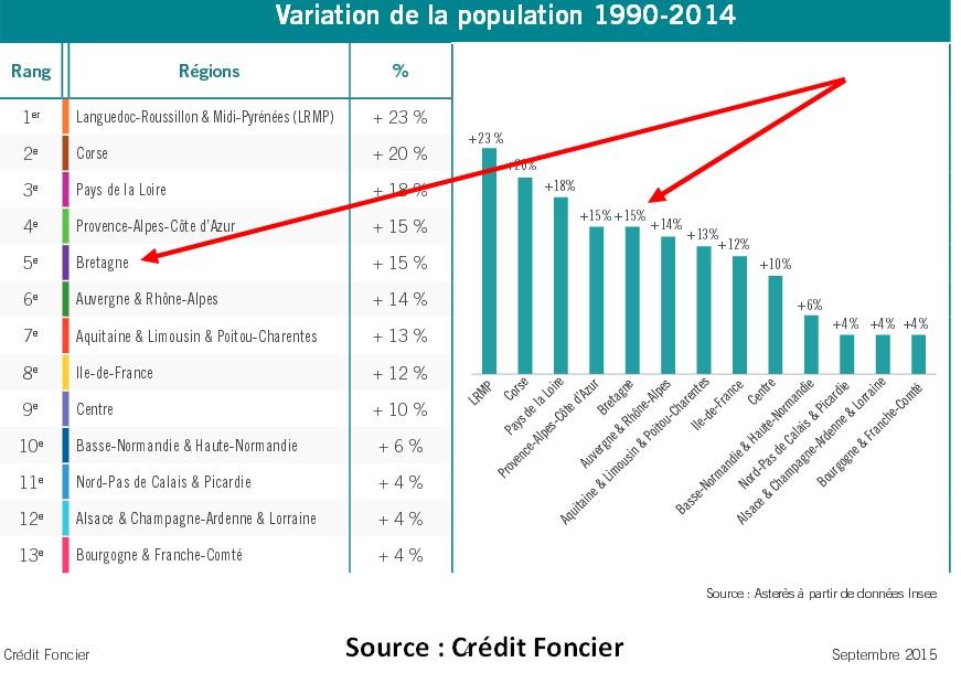 Évolution de la population en Bretagne
