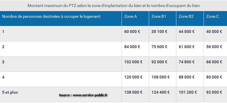montant PTZ