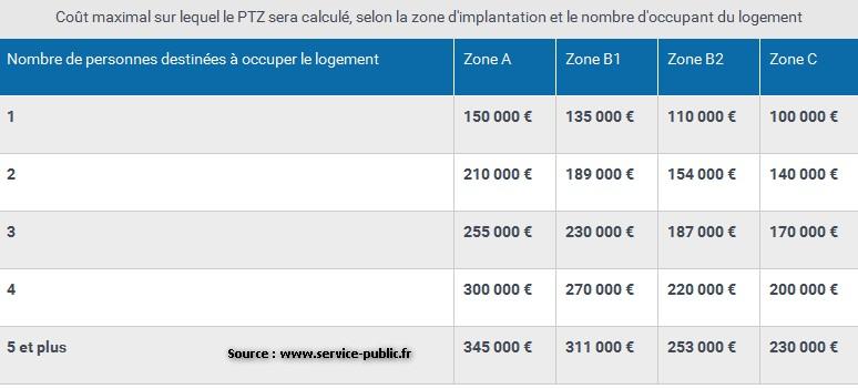 Financer la construction de sa r sidence principale avec le ptz - Plafond revenu fiscal de reference ...