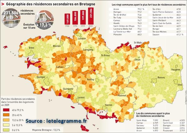 Résidences secondaires en Bretagne