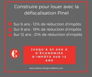 Défiscalisation avec la loi Pinel