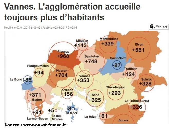 Evolution de la population de Vannes agglo