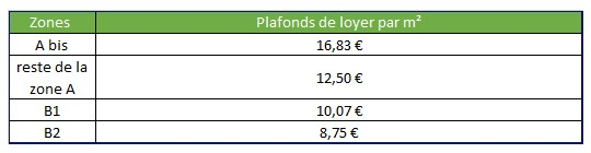 Plafonds de loyers Pinel 2017