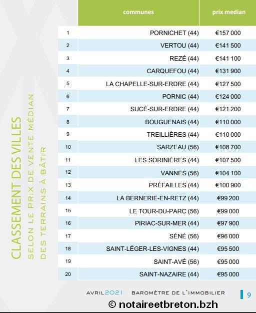 classement-villes-prix-terrain-2021